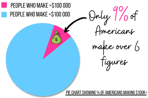 Amerikanen verdienen $100K+ taartdiagram